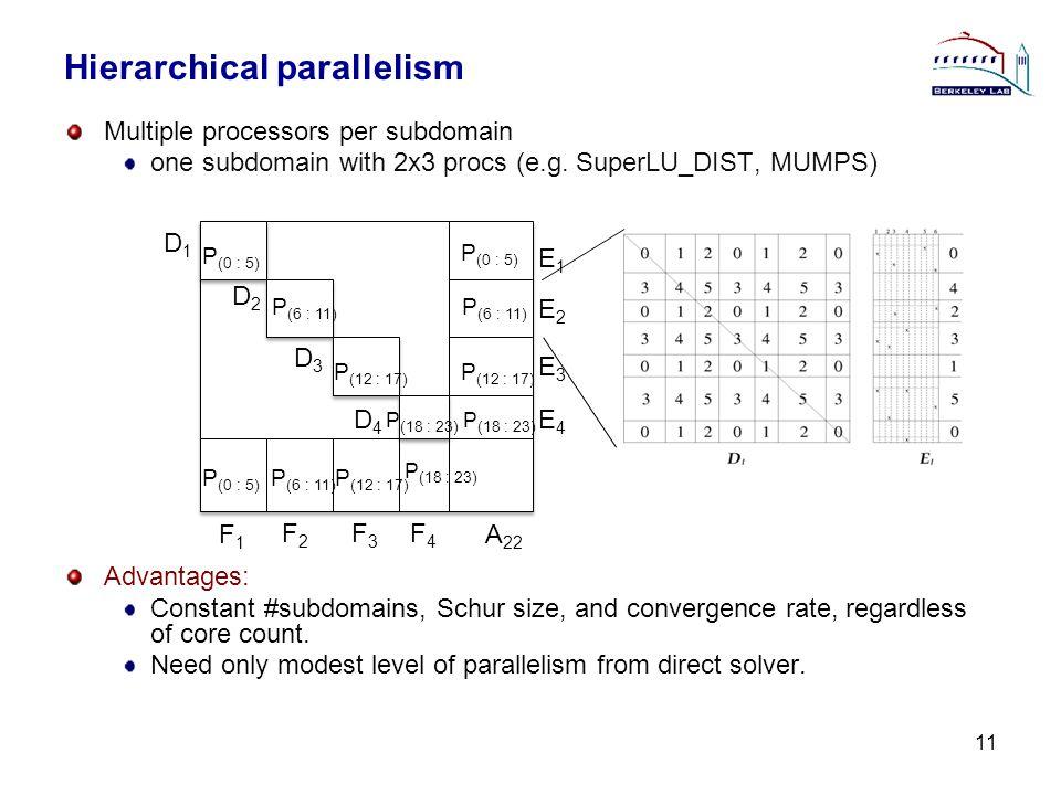 Hierarchical parallelism Multiple processors per subdomain one subdomain with 2x3 procs (e.g. SuperLU_DIST, MUMPS) Advantages: Constant #subdomains, S