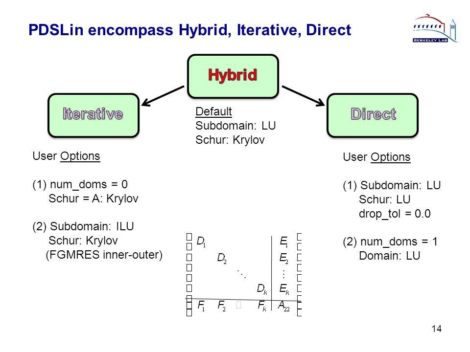PDSLin encompass Hybrid, Iterative, Direct 14 Default Subdomain: LU Schur: Krylov User Options (1)num_doms = 0 Schur = A: Krylov (2) Subdomain: ILU Sc