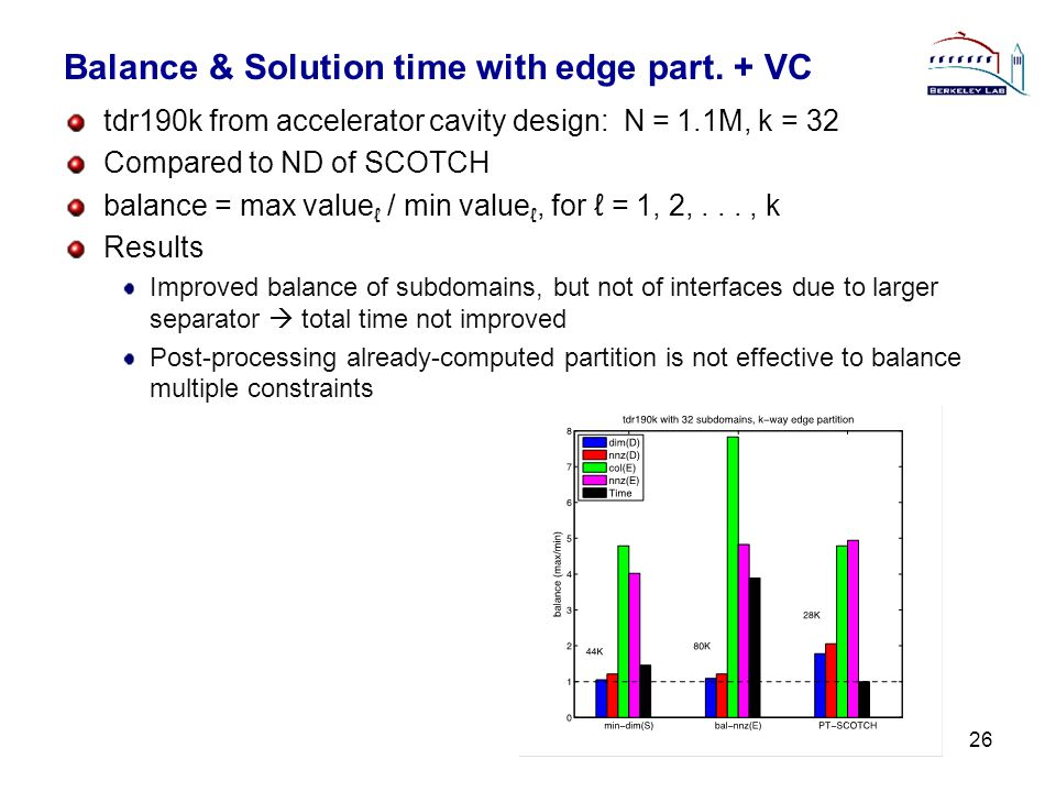 Balance & Solution time with edge part. + VC tdr190k from accelerator cavity design: N = 1.1M, k = 32 Compared to ND of SCOTCH balance = max value ℓ /