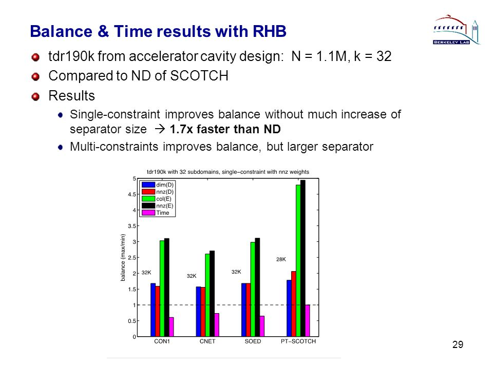 Balance & Time results with RHB tdr190k from accelerator cavity design: N = 1.1M, k = 32 Compared to ND of SCOTCH Results Single-constraint improves balance without much increase of separator size  1.7x faster than ND Multi-constraints improves balance, but larger separator 29