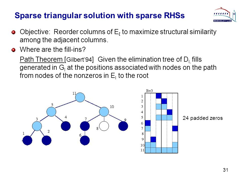 Sparse triangular solution with sparse RHSs Objective: Reorder columns of E ℓ to maximize structural similarity among the adjacent columns.