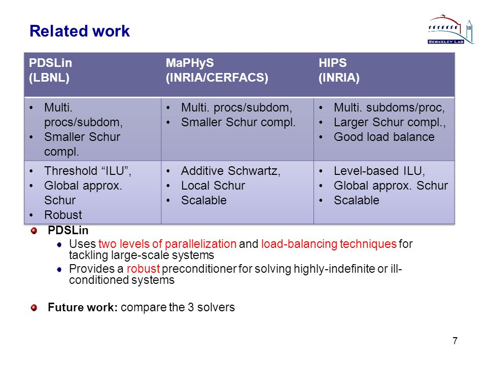 Related work 7 PDSLin Uses two levels of parallelization and load-balancing techniques for tackling large-scale systems Provides a robust preconditioner for solving highly-indefinite or ill- conditioned systems Future work: compare the 3 solvers