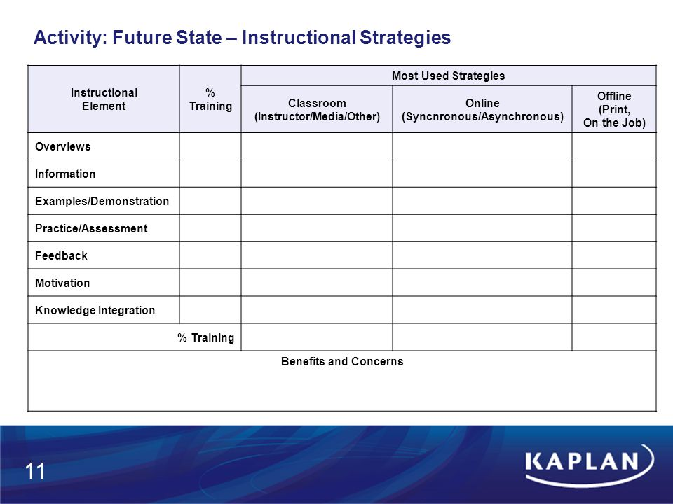 Activity: Future State – Instructional Strategies Instructional Element % Training Most Used Strategies Classroom (Instructor/Media/Other) Online (Syncnronous/Asynchronous) Offline (Print, On the Job) Overviews Information Examples/Demonstration Practice/Assessment Feedback Motivation Knowledge Integration % Training Benefits and Concerns 11