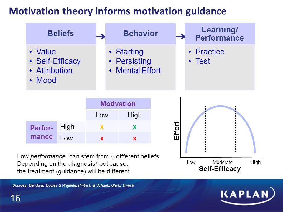 Motivation theory informs motivation guidance Sources: Bandura; Eccles & Wigfield; Pintrich & Schunk; Clark; Dweck Self-Efficacy Effort HighModerateLow Motivation LowHigh Perfor- mance Highxx Lowxx Low performance can stem from 4 different beliefs.