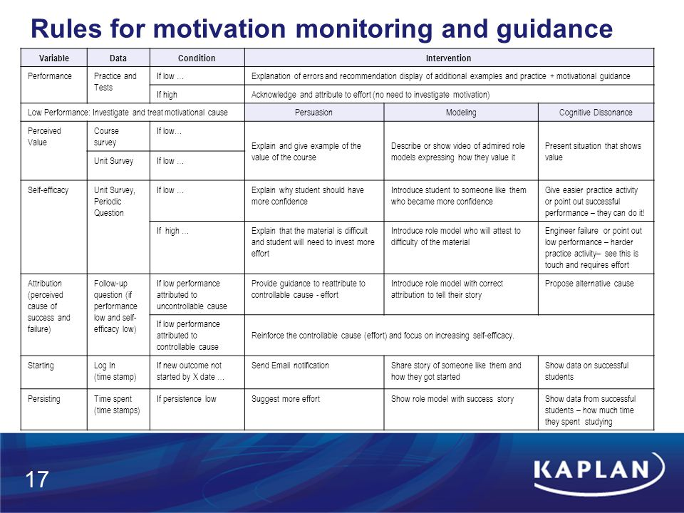 Rules for motivation monitoring and guidance VariableDataConditionIntervention PerformancePractice and Tests If low …Explanation of errors and recommendation display of additional examples and practice + motivational guidance If highAcknowledge and attribute to effort (no need to investigate motivation) Low Performance: Investigate and treat motivational causePersuasionModelingCognitive Dissonance Perceived Value Course survey If low… Explain and give example of the value of the course Describe or show video of admired role models expressing how they value it Present situation that shows value Unit SurveyIf low … Self-efficacyUnit Survey, Periodic Question If low …Explain why student should have more confidence Introduce student to someone like them who became more confidence Give easier practice activity or point out successful performance – they can do it.