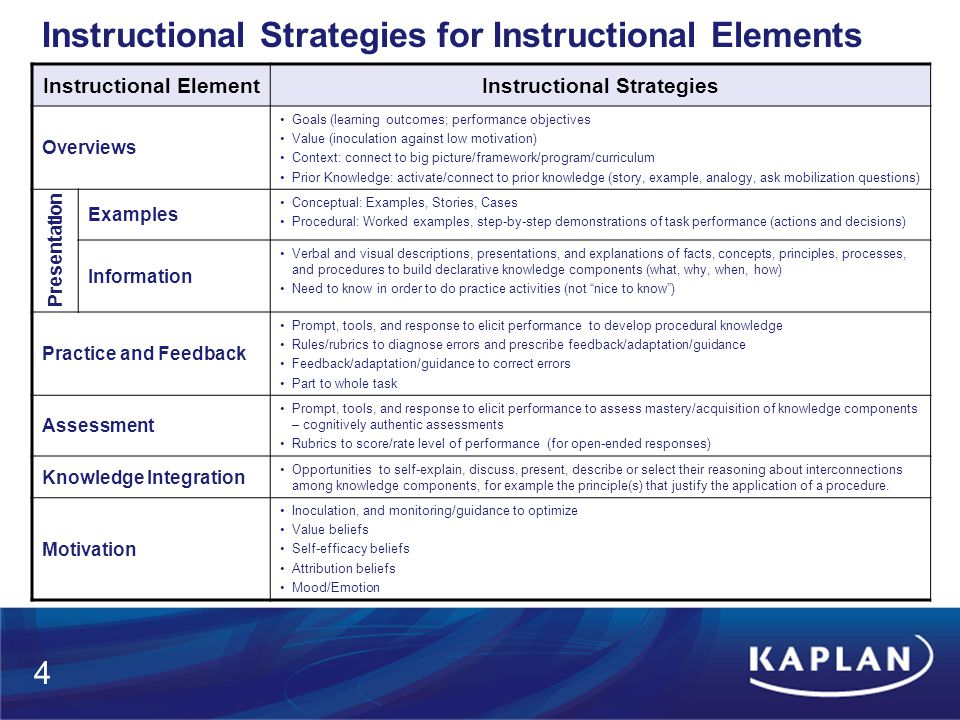 When do/should we decide on instructional strategies? DADDIE Output QA 5