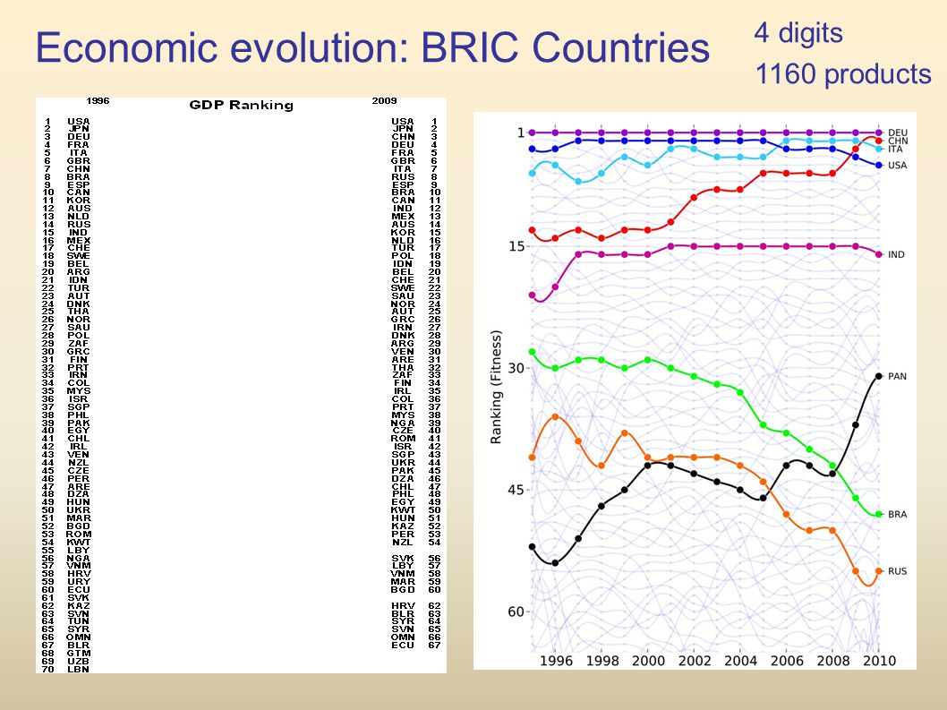 Economic evolution: BRIC Countries 4 digits 1160 products