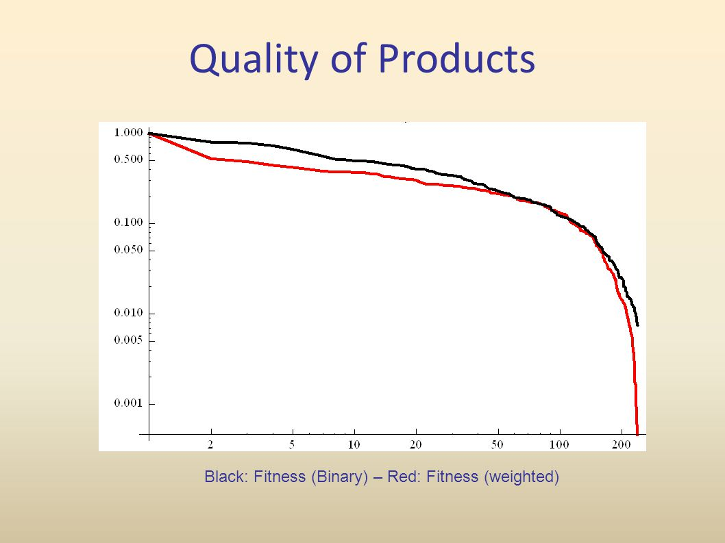 Quality of Products Black: Fitness (Binary) – Red: Fitness (weighted)