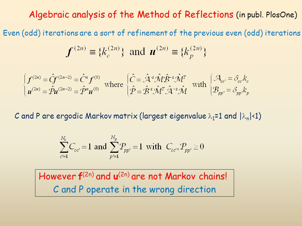 Algebraic analysis of the Method of Reflections (in publ.
