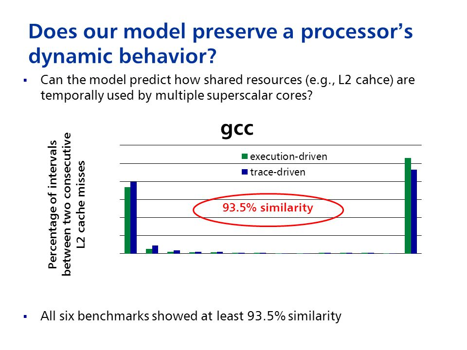 Does our model preserve a processor ' s dynamic behavior.