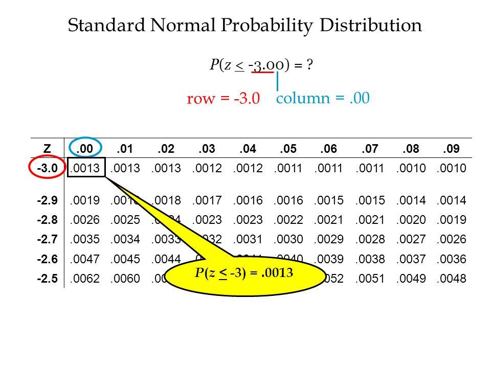 Standard Normal Probability Distribution Z.00.01.02.03.04.05.06.07.08.09 -3.0.0013.0012.0011.0010 -2.9.0019.0018.0017.0016.0015.0014 -2.8.0026.0025.0024.0023.0022.0021.0020.0019 -2.7.0035.0034.0033.0032.0031.0030.0029.0028.0027.0026 -2.6.0047.0045.0044.0043.0041.0040.0039.0038.0037.0036 -2.5.0062.0060.0059.0057.0055.0054.0052.0051.0049.0048 P ( z < -3) =.0013 row = -3.0 column =.00 P(z < -3.00) =