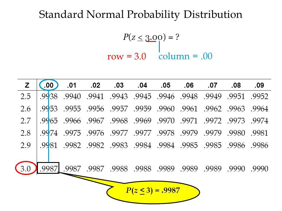Standard Normal Probability Distribution Z.00.01.02.03.04.05.06.07.08.09 2.5.9938.9940.9941.9943.9945.9946.9948.9949.9951.9952 2.6.9953.9955.9956.9957.9959.9960.9961.9962.9963.9964 2.7.9965.9966.9967.9968.9969.9970.9971.9972.9973.9974 2.8.9974.9975.9976.9977.9978.9979.9980.9981 2.9.9981.9982.9983.9984.9985.9986 3.0.9987.9988.9989.9990 P ( z < 3) =.9987 row = 3.0 column =.00 P(z < 3.00) = ?