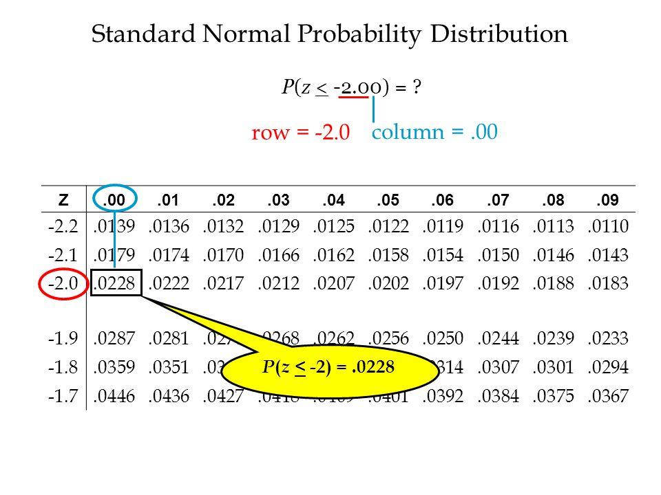 Standard Normal Probability Distribution Z.00.01.02.03.04.05.06.07.08.09 -2.2.0139.0136.0132.0129.0125.0122.0119.0116.0113.0110 -2.1.0179.0174.0170.0166.0162.0158.0154.0150.0146.0143 -2.0.0228.0222.0217.0212.0207.0202.0197.0192.0188.0183 -1.9.0287.0281.0274.0268.0262.0256.0250.0244.0239.0233 -1.8.0359.0351.0344.0336.0329.0322.0314.0307.0301.0294 -1.7.0446.0436.0427.0418.0409.0401.0392.0384.0375.0367 P ( z < -2) =.0228 row = -2.0 column =.00 P(z < -2.00) = ?