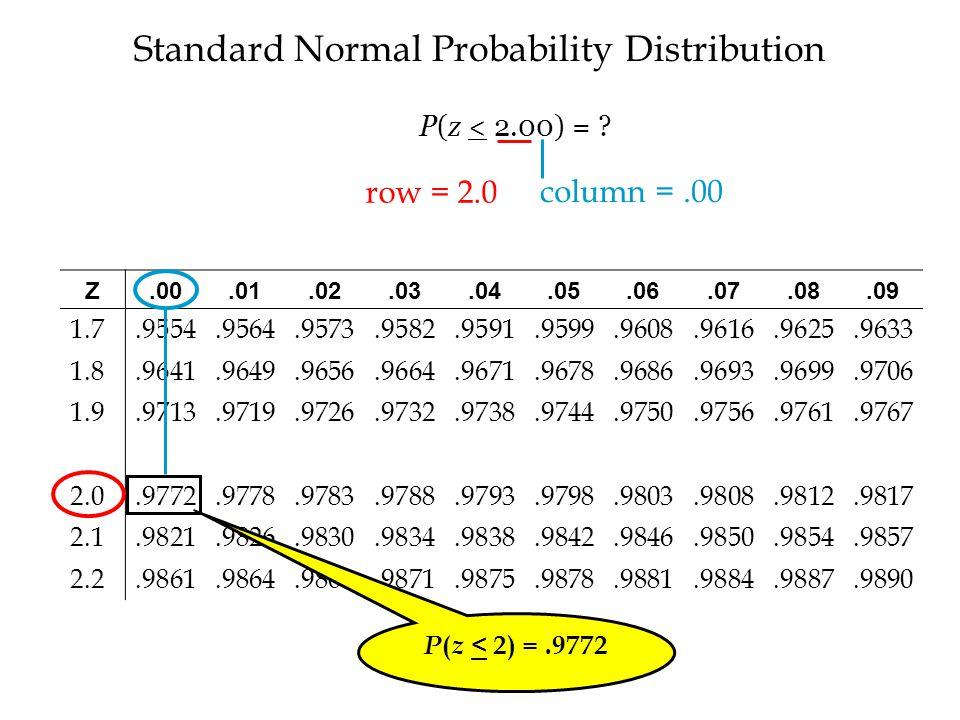 Standard Normal Probability Distribution Z.00.01.02.03.04.05.06.07.08.09 1.7.9554.9564.9573.9582.9591.9599.9608.9616.9625.9633 1.8.9641.9649.9656.9664.9671.9678.9686.9693.9699.9706 1.9.9713.9719.9726.9732.9738.9744.9750.9756.9761.9767 2.0.9772.9778.9783.9788.9793.9798.9803.9808.9812.9817 2.1.9821.9826.9830.9834.9838.9842.9846.9850.9854.9857 2.2.9861.9864.9868.9871.9875.9878.9881.9884.9887.9890 P ( z < 2) =.9772 row = 2.0 column =.00 P(z < 2.00) =