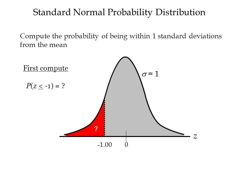 Standard Normal Probability Distribution  = 1 z 0 .