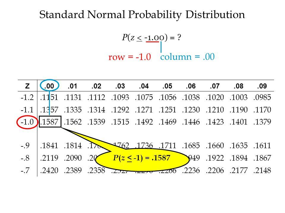Standard Normal Probability Distribution Z.00.01.02.03.04.05.06.07.08.09 -1.2.1151.1131.1112.1093.1075.1056.1038.1020.1003.0985 -1.1.1357.1335.1314.1292.1271.1251.1230.1210.1190.1170.1587.1562.1539.1515.1492.1469.1446.1423.1401.1379 -.9.1841.1814.1788.1762.1736.1711.1685.1660.1635.1611 -.8.2119.2090.2061.2033.2005.1977.1949.1922.1894.1867 -.7.2420.2389.2358.2327.2296.2266.2236.2206.2177.2148 P ( z < -1) =.1587 row = -1.0 column =.00 P(z < -1.00) =
