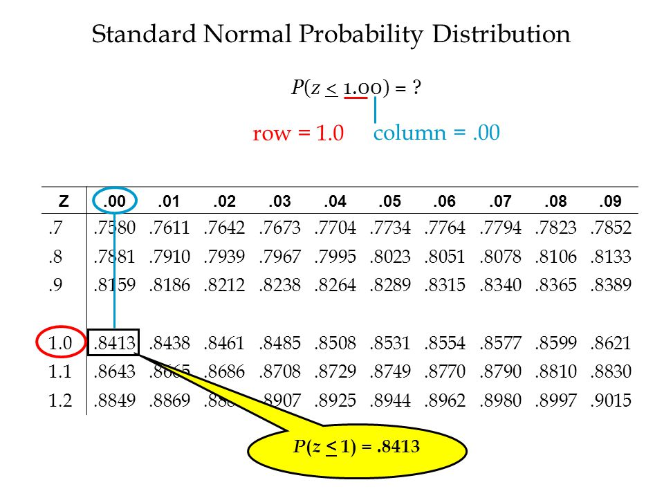 Standard Normal Probability Distribution Z.00.01.02.03.04.05.06.07.08.09.7.7580.7611.7642.7673.7704.7734.7764.7794.7823.7852.8.7881.7910.7939.7967.7995.8023.8051.8078.8106.8133.9.8159.8186.8212.8238.8264.8289.8315.8340.8365.8389 1.0.8413.8438.8461.8485.8508.8531.8554.8577.8599.8621 1.1.8643.8665.8686.8708.8729.8749.8770.8790.8810.8830 1.2.8849.8869.8888.8907.8925.8944.8962.8980.8997.9015 P ( z < 1) =.8413 row = 1.0 column =.00 P(z < 1.00) =
