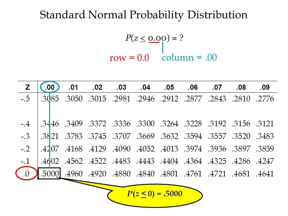 Standard Normal Probability Distribution Z.00.01.02.03.04.05.06.07.08.09 -.5.3085.3050.3015.2981.2946.2912.2877.2843.2810.2776 -.4.3446.3409.3372.3336.3300.3264.3228.3192.3156.3121 -.3.3821.3783.3745.3707.3669.3632.3594.3557.3520.3483 -.2.4207.4168.4129.4090.4052.4013.3974.3936.3897.3859 -.1.4602.4562.4522.4483.4443.4404.4364.4325.4286.4247.0.5000.4960.4920.4880.4840.4801.4761.4721.4681.4641 P ( z < 0) =.5000 row = 0.0 column =.00 P(z < 0.00) =