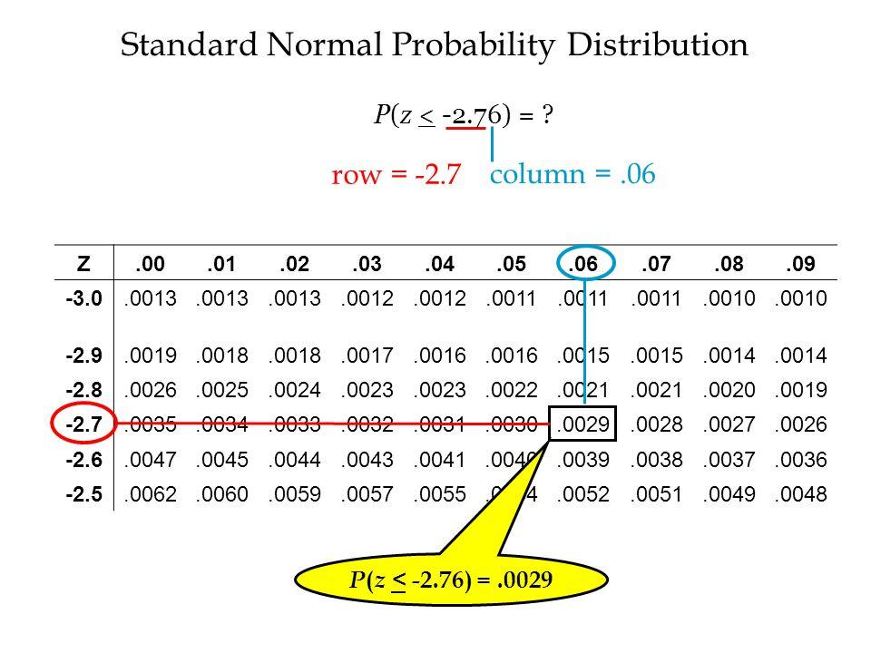 Standard Normal Probability Distribution Z.00.01.02.03.04.05.06.07.08.09 -3.0.0013.0012.0011.0010 -2.9.0019.0018.0017.0016.0015.0014 -2.8.0026.0025.0024.0023.0022.0021.0020.0019 -2.7.0035.0034.0033.0032.0031.0030.0029.0028.0027.0026 -2.6.0047.0045.0044.0043.0041.0040.0039.0038.0037.0036 -2.5.0062.0060.0059.0057.0055.0054.0052.0051.0049.0048 P ( z < -2.76) =.0029 row = -2.7 column =.06 P(z < -2.76) =