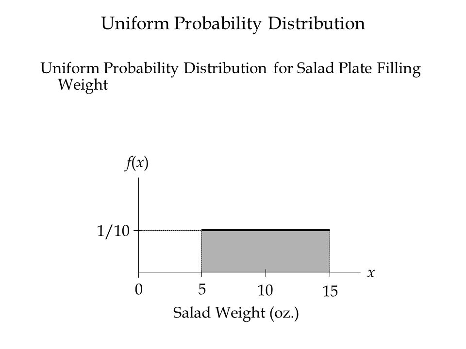 Uniform Probability Distribution for Salad Plate Filling Weight f(x)f(x) x 1/10 Salad Weight (oz.) Uniform Probability Distribution 5 10 15 0