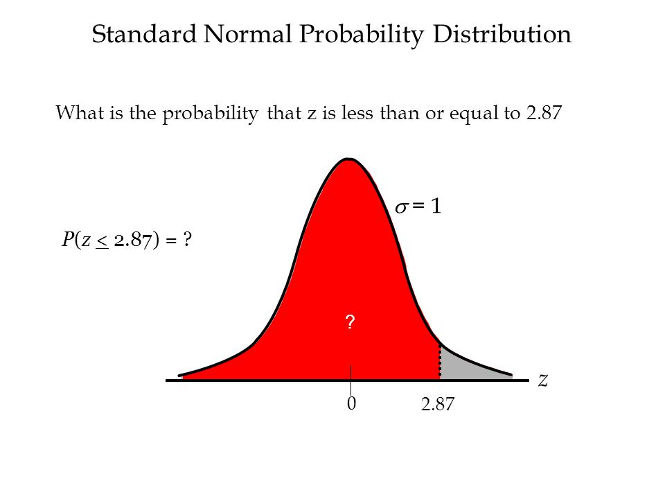 Standard Normal Probability Distribution  = 1 z 2.87 0 .