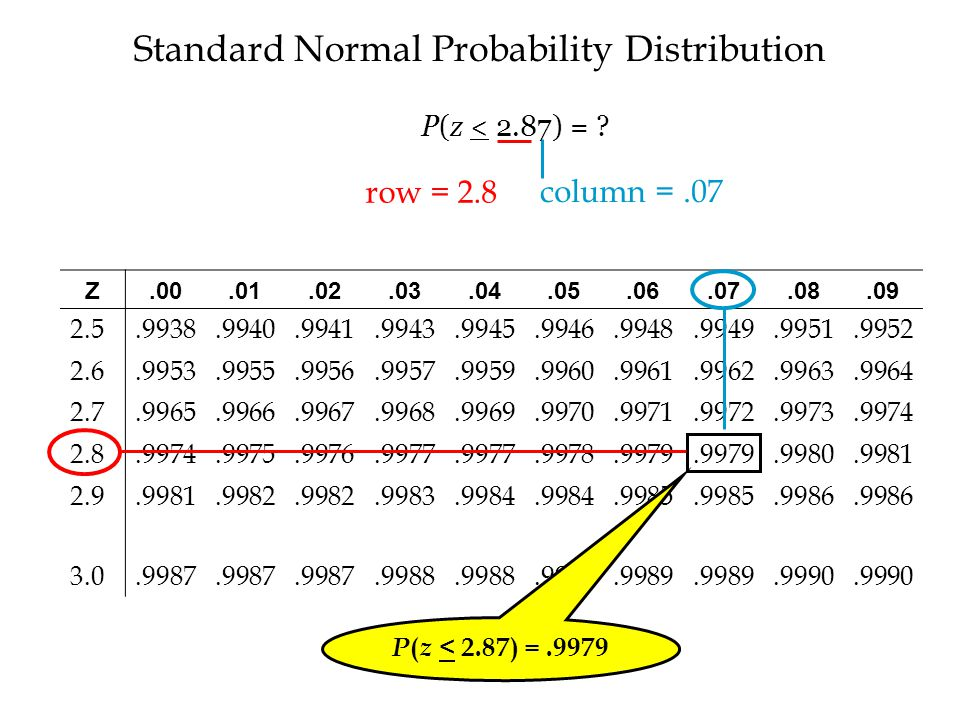 Standard Normal Probability Distribution Z.00.01.02.03.04.05.06.07.08.09 2.5.9938.9940.9941.9943.9945.9946.9948.9949.9951.9952 2.6.9953.9955.9956.9957.9959.9960.9961.9962.9963.9964 2.7.9965.9966.9967.9968.9969.9970.9971.9972.9973.9974 2.8.9974.9975.9976.9977.9978.9979.9980.9981 2.9.9981.9982.9983.9984.9985.9986 3.0.9987.9988.9989.9990 P ( z < 2.87) =.9979 row = 2.8 column =.07 P(z < 2.87) = ?
