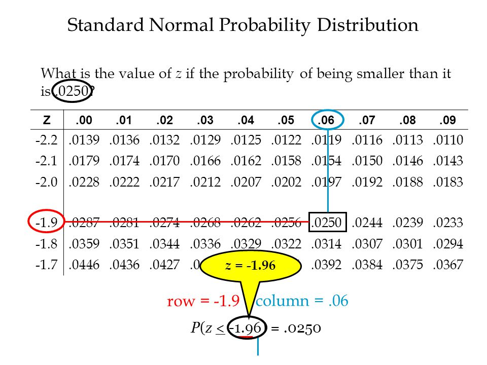 Standard Normal Probability Distribution Z.00.01.02.03.04.05.06.07.08.09 -2.2.0139.0136.0132.0129.0125.0122.0119.0116.0113.0110 -2.1.0179.0174.0170.0166.0162.0158.0154.0150.0146.0143 -2.0.0228.0222.0217.0212.0207.0202.0197.0192.0188.0183 -1.9.0287.0281.0274.0268.0262.0256.0250.0244.0239.0233 -1.8.0359.0351.0344.0336.0329.0322.0314.0307.0301.0294 -1.7.0446.0436.0427.0418.0409.0401.0392.0384.0375.0367 row = -1.9 column =.06 P(z < -1.96) =.0250 z = -1.96 What is the value of z if the probability of being smaller than it is.0250