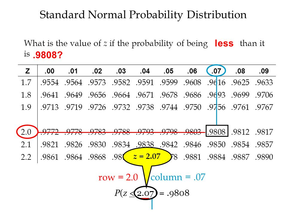 Standard Normal Probability Distribution Z.00.01.02.03.04.05.06.07.08.09 1.7.9554.9564.9573.9582.9591.9599.9608.9616.9625.9633 1.8.9641.9649.9656.9664.9671.9678.9686.9693.9699.9706 1.9.9713.9719.9726.9732.9738.9744.9750.9756.9761.9767 2.0.9772.9778.9783.9788.9793.9798.9803.9808.9812.9817 2.1.9821.9826.9830.9834.9838.9842.9846.9850.9854.9857 2.2.9861.9864.9868.9871.9875.9878.9881.9884.9887.9890 row = 2.0 column =.07 P(z < 2.07) =.9808 z = 2.07 What is the value of z if the probability of being greater than it is.0192?.9808.