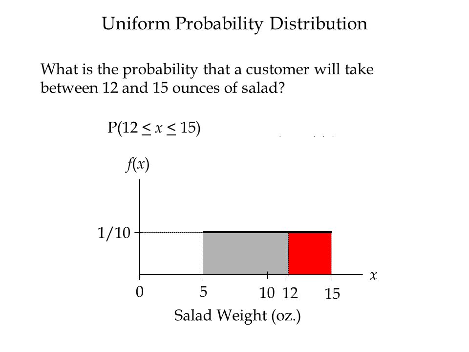 f(x)f(x) x 1/10 Salad Weight (oz.) 5 10 15 0 f(x)f(x) P( x = 12) = ( h )( w ) = (1/10)(0) = 0 What is the probability that a customer will equal 12 ounces of salad.