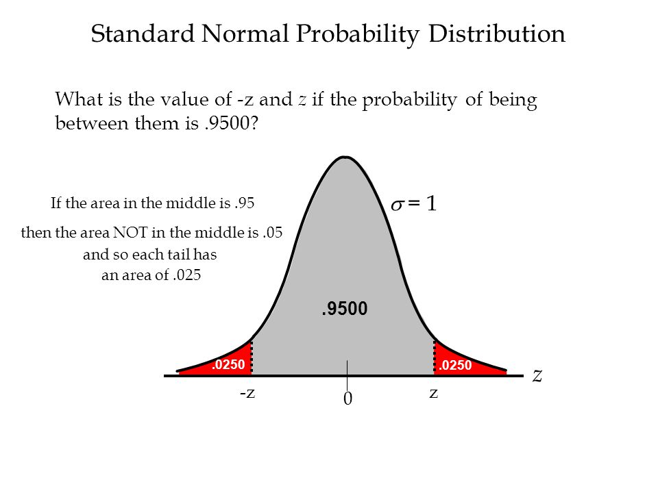 z Standard Normal Probability Distribution  = 1 z -z 0.0250.9500 If the area in the middle is.95 What is the value of -z and z if the probability of being between them is.9500.