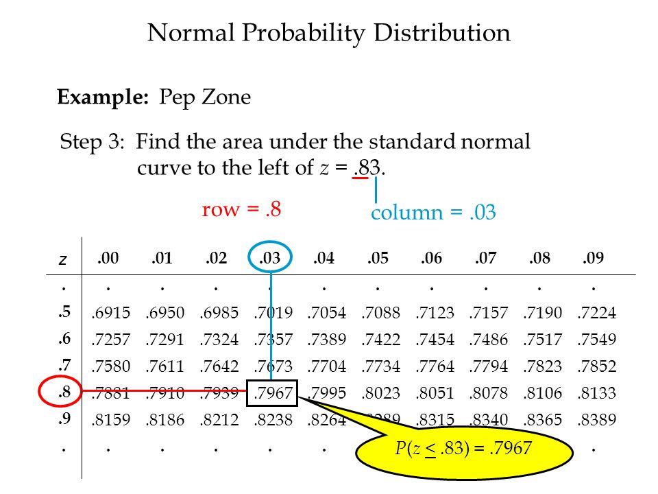 Normal Probability Distribution z.00.01.02.03.04.05.06.07.08.09............5.6915.6950.6985.7019.7054.7088.7123.7157.7190.7224.6.7257.7291.7324.7357.7389.7422.7454.7486.7517.7549.7.7580.7611.7642.7673.7704.7734.7764.7794.7823.7852.8.7881.7910.7939.7967.7995.8023.8051.8078.8106.8133.9.8159.8186.8212.8238.8264.8289.8315.8340.8365.8389...........