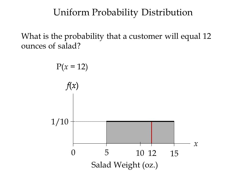 .5000 Probabilities for the normal random variable are given by areas under the curve.