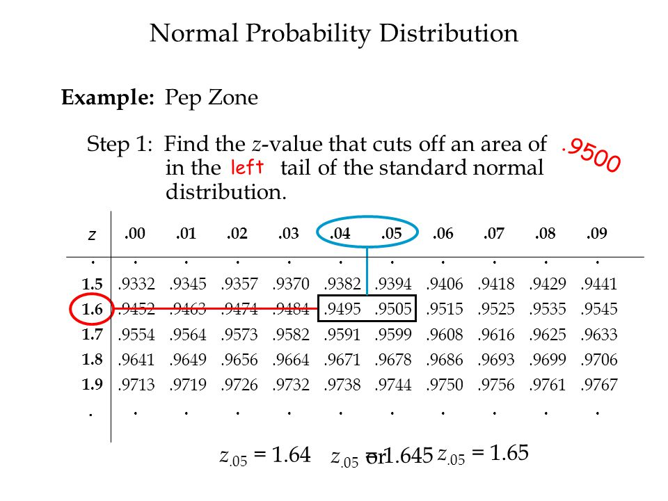 Step 1: Find the z -value that cuts off an area of.05 in the right tail of the standard normal distribution.