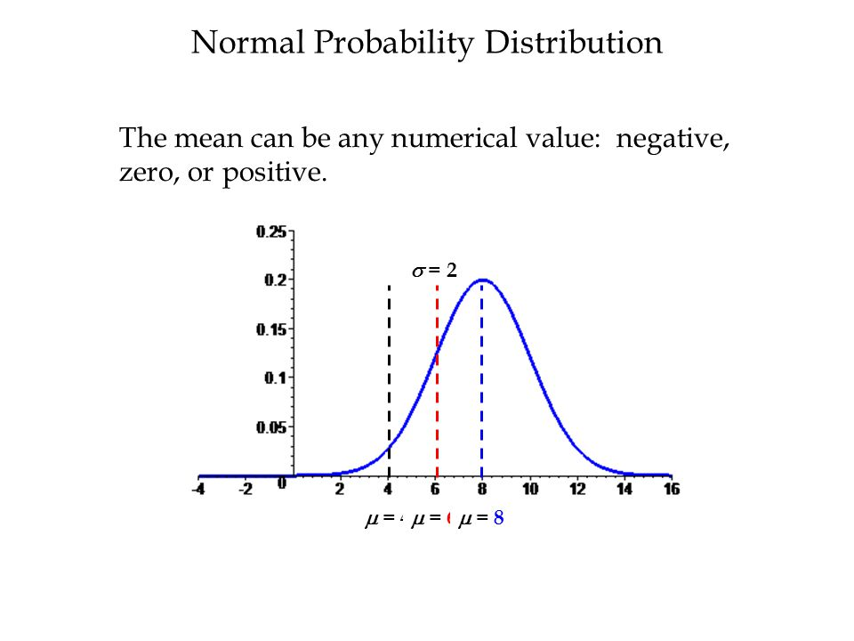 Normal Probability Distribution The mean can be any numerical value: negative, zero, or positive.