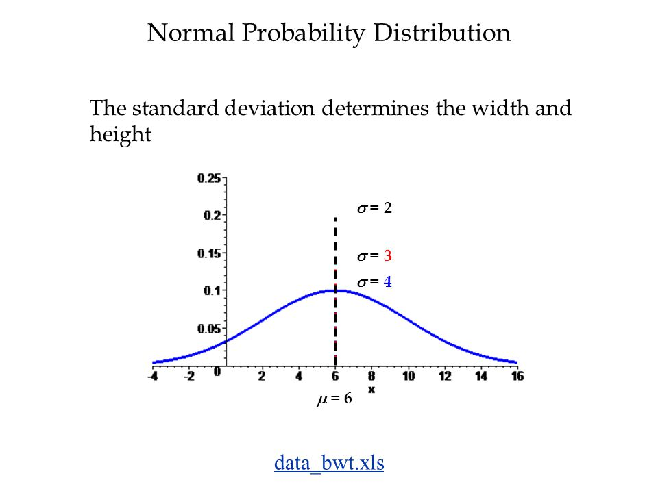 Normal Probability Distribution The standard deviation determines the width and height  = 4  = 6  = 3  = 2 data_bwt.xls