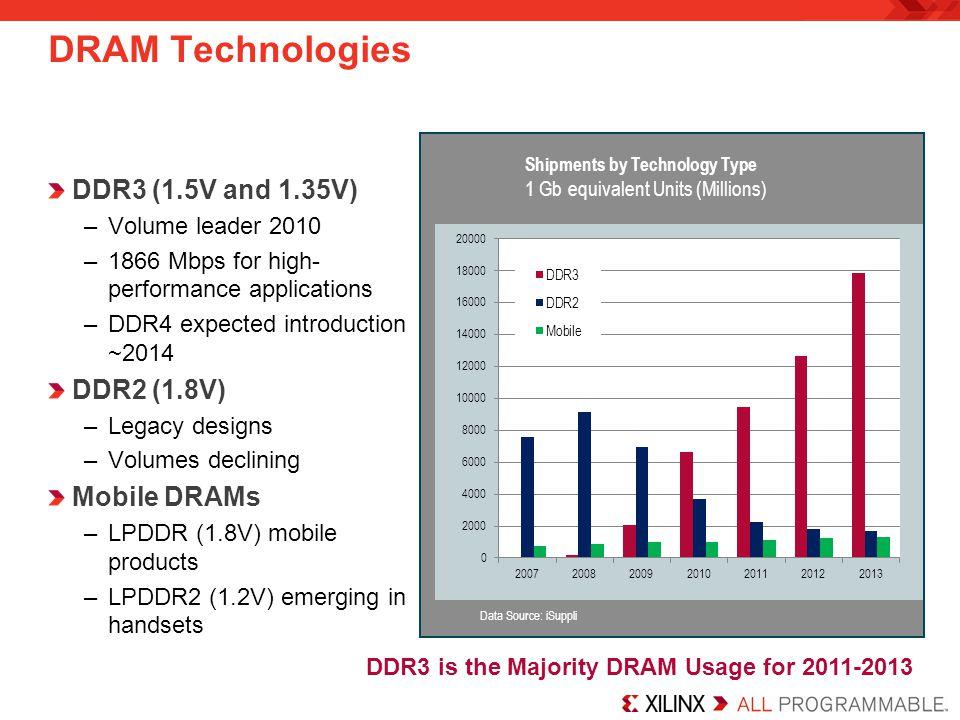 DRAM Technologies DDR3 (1.5V and 1.35V) –Volume leader 2010 –1866 Mbps for high- performance applications –DDR4 expected introduction ~2014 DDR2 (1.8V