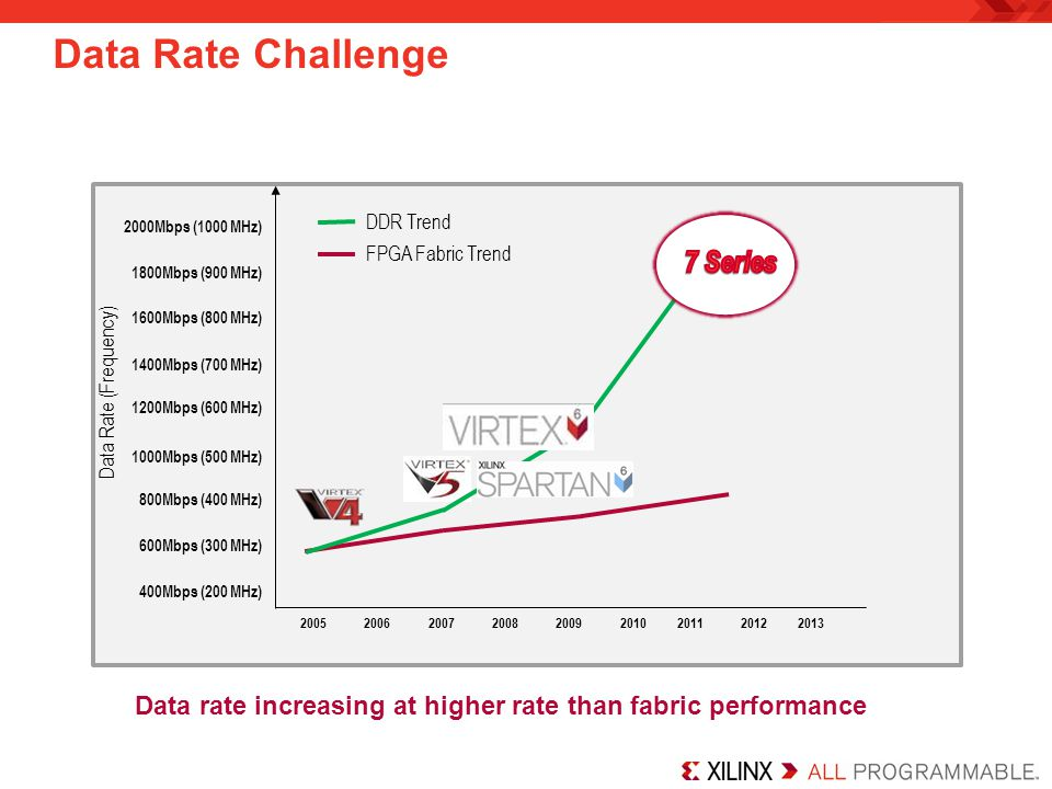 Data Rate Challenge 2005201020122013 400Mbps (200 MHz) 800Mbps (400 MHz) 1000Mbps (500 MHz) 1200Mbps (600 MHz) 1400Mbps (700 MHz) 20072006200820092011
