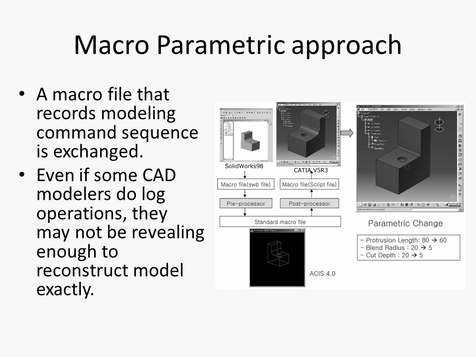 Macro Parametric approach A macro file that records modeling command sequence is exchanged.