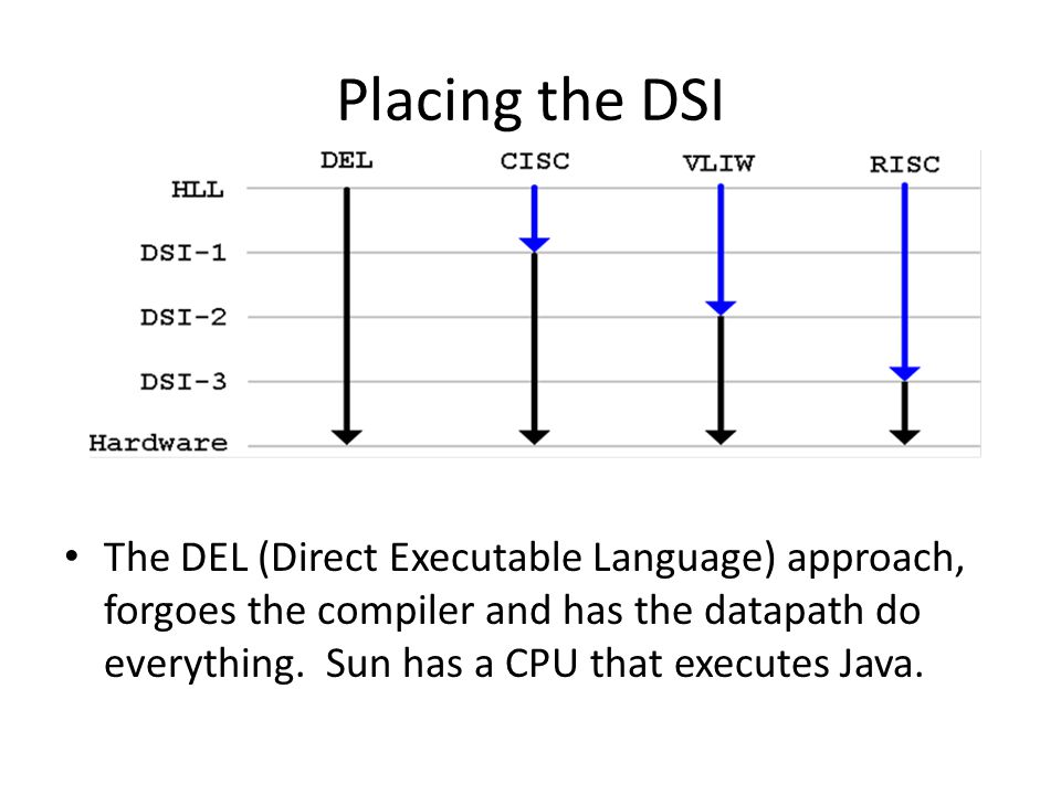 Placing the DSI The DEL (Direct Executable Language) approach, forgoes the compiler and has the datapath do everything.