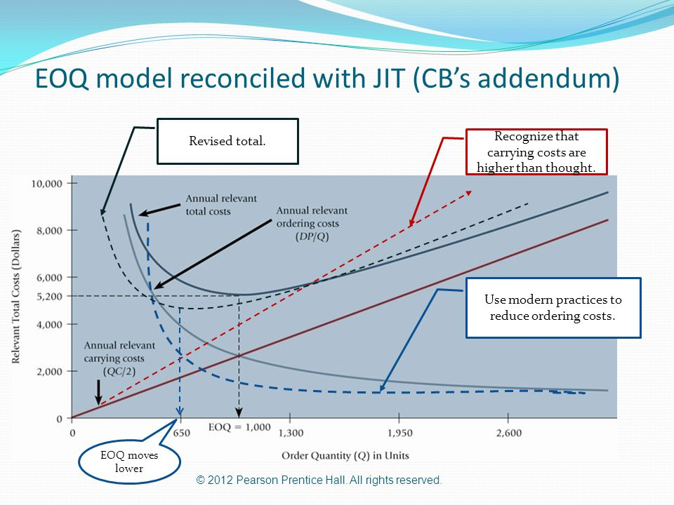 © 2012 Pearson Prentice Hall. All rights reserved. EOQ model reconciled with JIT (CB's addendum) Recognize that carrying costs are higher than thought