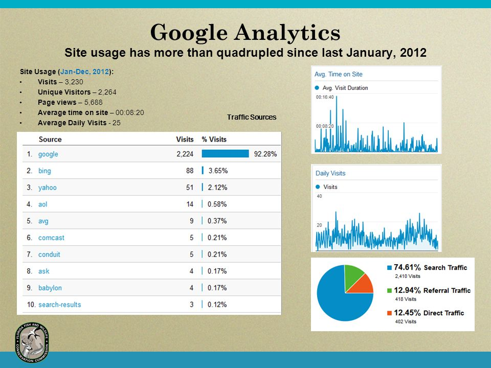 Google Analytics Site usage has more than quadrupled since last January, 2012 Site Usage (Jan-Dec, 2012): Visits – 3,230 Unique Visitors – 2,264 Page views – 5,688 Average time on site – 00:08:20 Average Daily Visits - 25 Traffic Sources