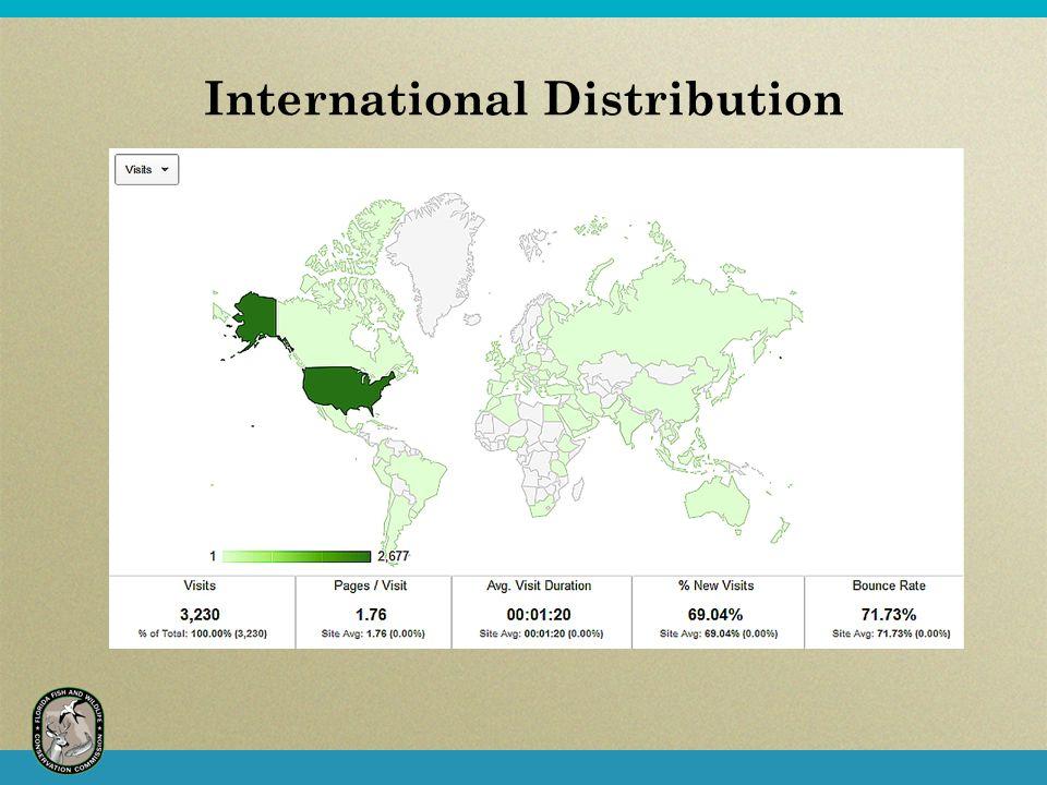 International Distribution