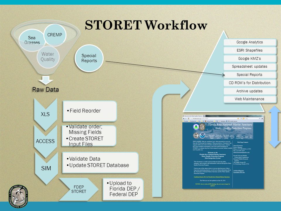 STORET Workflow Raw Data Water Quality Sea Grasses CREMP XLS Field Reorder ACCESS Validate order; Missing Fields Create STORET Input Files SIM Validate Data Update STORET Database FDEP STORET Upload to Florida DEP / Federal DEP Google AnalyticsESRI ShapefilesGoogle KMZ'sSpreadsheet updatesSpecial ReportsCD ROM's for DistributionArchive updatesWeb Maintenance