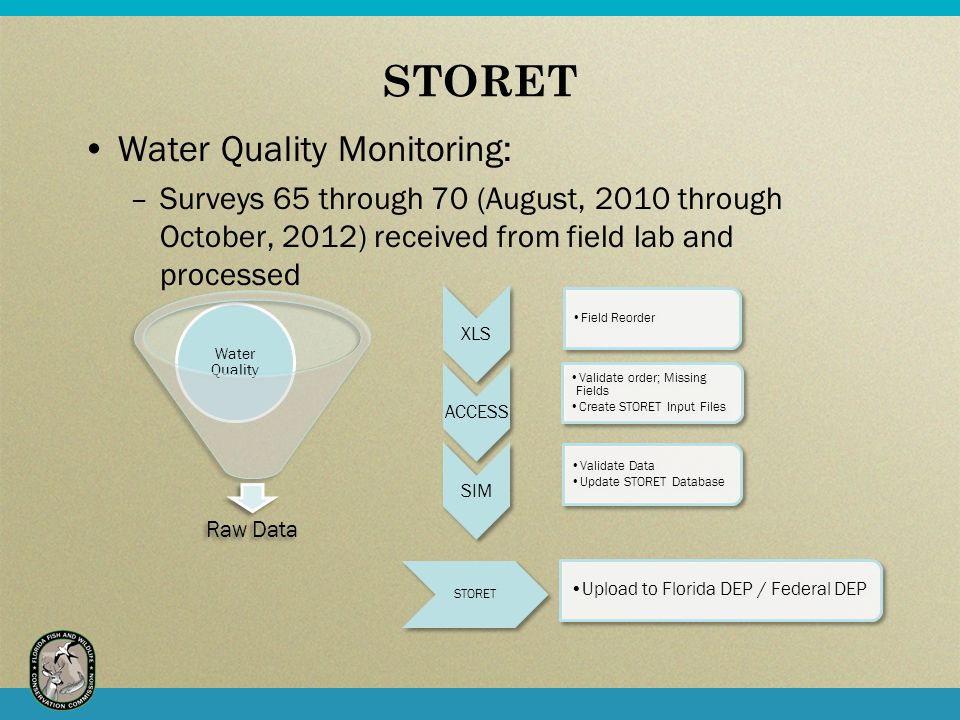 STORET Water Quality Monitoring: –Surveys 65 through 70 (August, 2010 through October, 2012) received from field lab and processed Raw Data Water Quality XLS Field Reorder ACCESS Validate order; Missing Fields Create STORET Input Files SIM Validate Data Update STORET Database STORET Upload to Florida DEP / Federal DEP