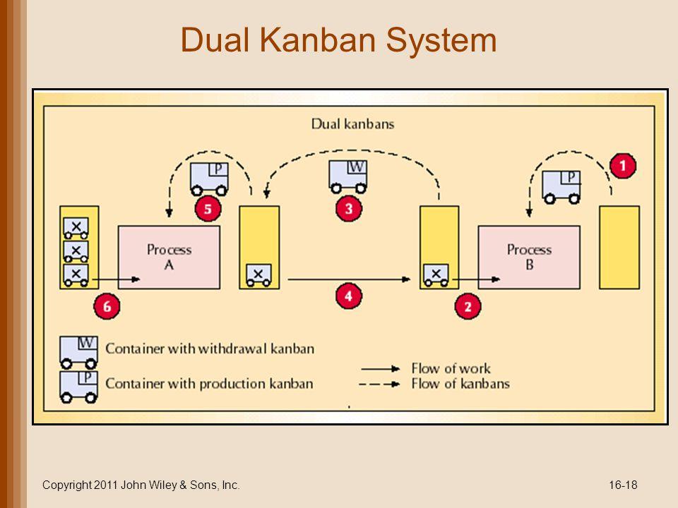 Dual Kanban System Copyright 2011 John Wiley & Sons, Inc.16-18