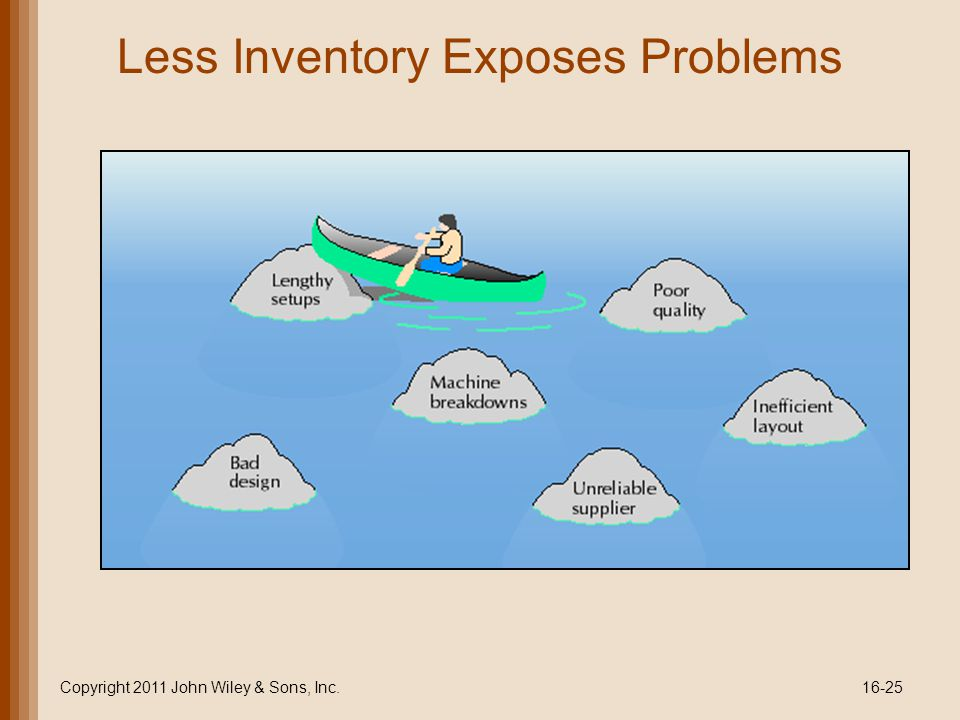 Less Inventory Exposes Problems Copyright 2011 John Wiley & Sons, Inc.16-25
