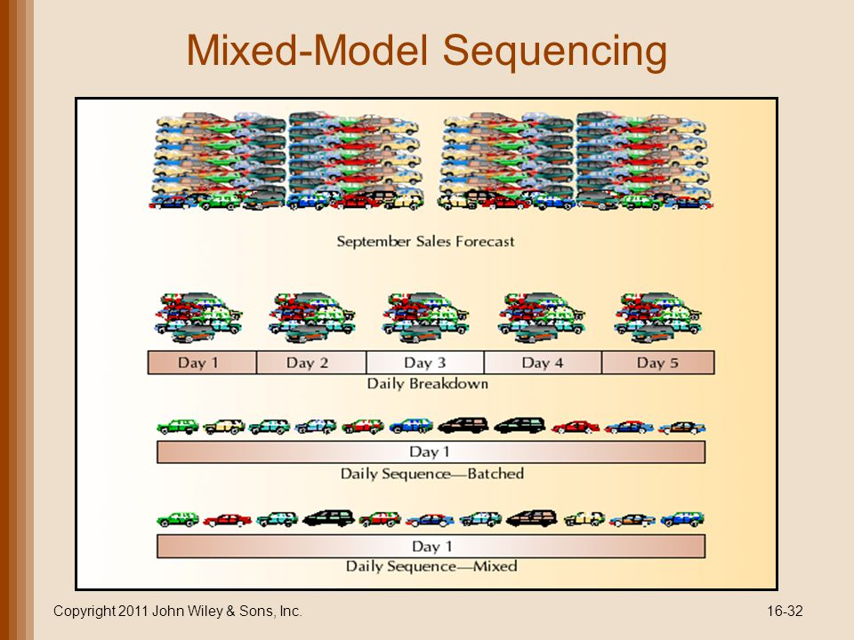 Mixed-Model Sequencing Copyright 2011 John Wiley & Sons, Inc.16-32