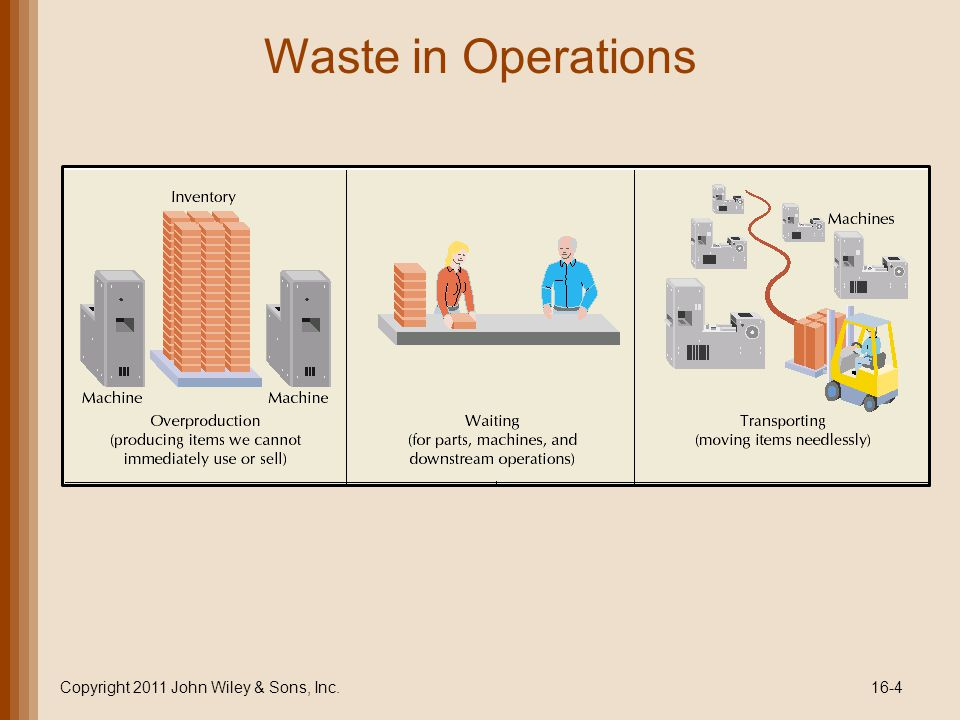 Waste in Operations Copyright 2011 John Wiley & Sons, Inc.16-4