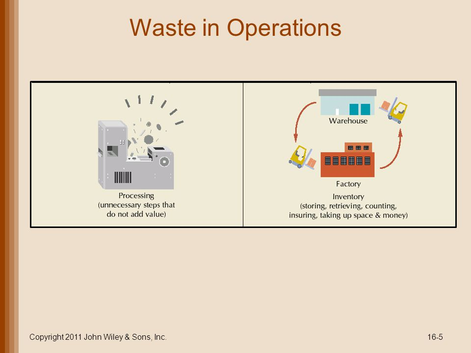 Waste in Operations Copyright 2011 John Wiley & Sons, Inc.16-5