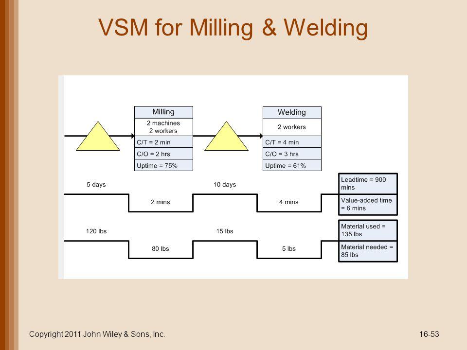 VSM for Milling & Welding Copyright 2011 John Wiley & Sons, Inc.16-53